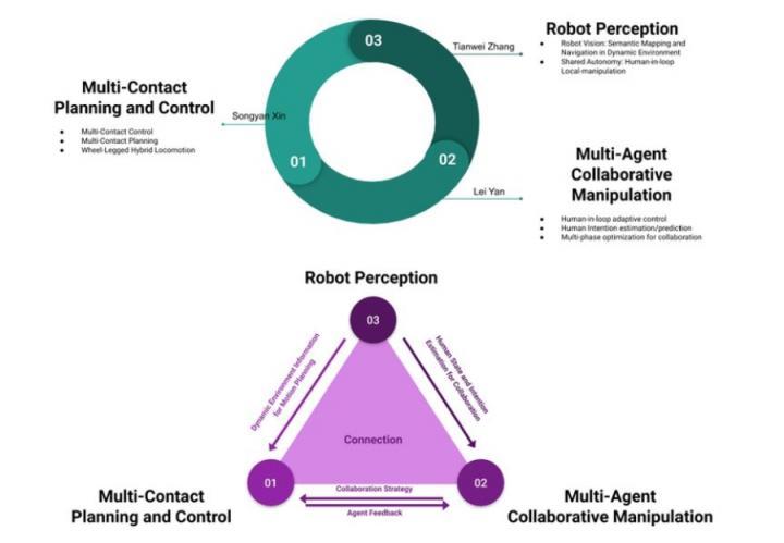 Robot Perception