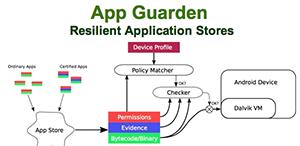 App Guarden: Resilient Application Stores