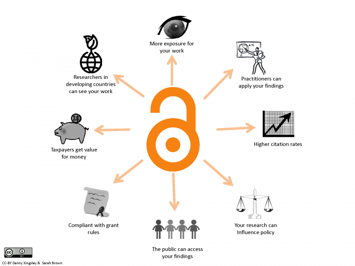 Benefits of open access infographic
