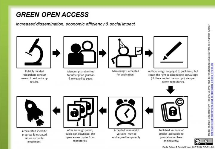 Green Open Access infographic