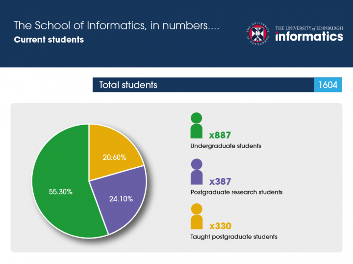 Informatics student numbers graph